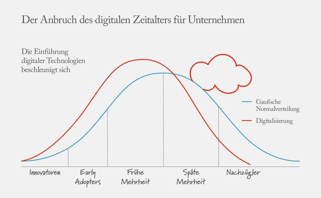 Digitales Zeitalter
