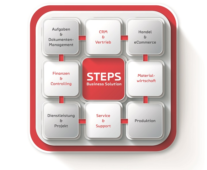 Integrationsgrafik: Steps Business Solution Copyright: Step Ahead AG