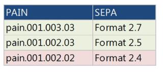 Fit für SEPA 3.0: Passt Ihr Format? - Informationen und Tipps zur Umstellung von proALPHA Copyright © 2016 proALPHA Business Solutions GmbH Herausgeber proALPHA Business Solutions GmbH