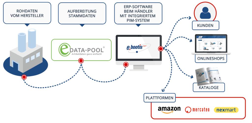 Vom Hersteller in die Welt: Moderne ERP-Systeme in Kombination mit dem VTH eData-Pool vereinfachen das Stammdatenmanagement