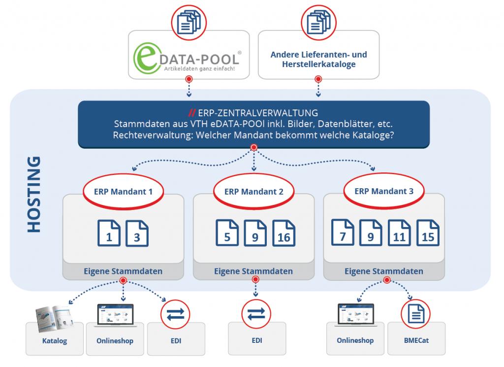 Zentral gehostete ERP-Systeme liefern die technische Infrastruktur für kleine Händler