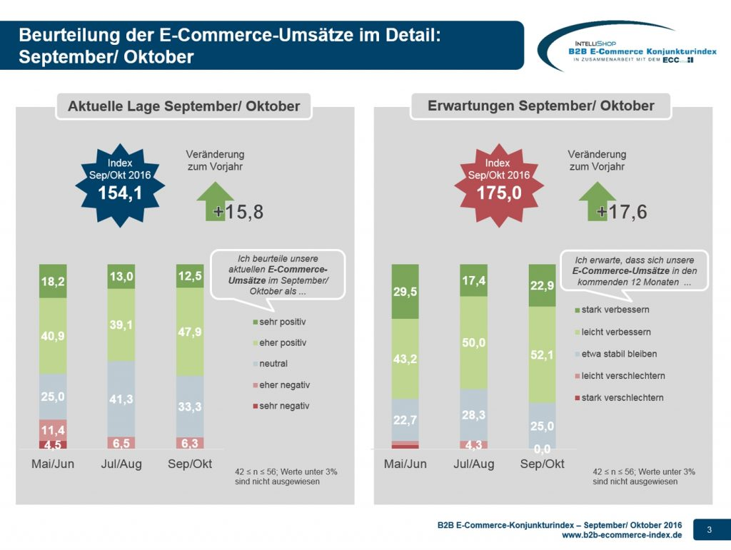 B2B E-Commerce Konjunkturindex 09+10-2016 - Lage und Erwartung Copyright: © 2016 IntelliShop AG Herausgeber: IntelliShop AG