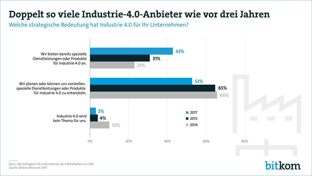 Doppelt so viele Industrie-4.0-Anbieter wie vor 3 Jahren