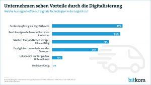 Unternehmen sehen Vorteile durch die Digitalisierung