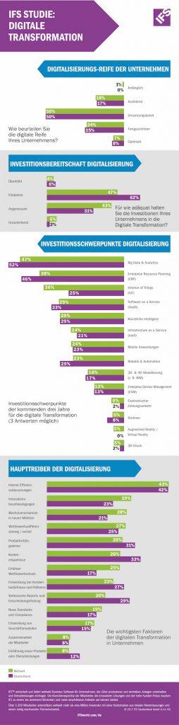 Studie von IFS zeigt große Investitionsbereitschaft in die Digitalisierung