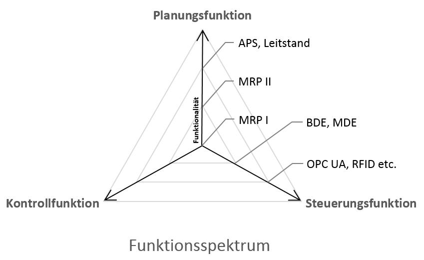 Diese 3 Funktionen muss eine ERP-Software für die Fertigungsbranche haben