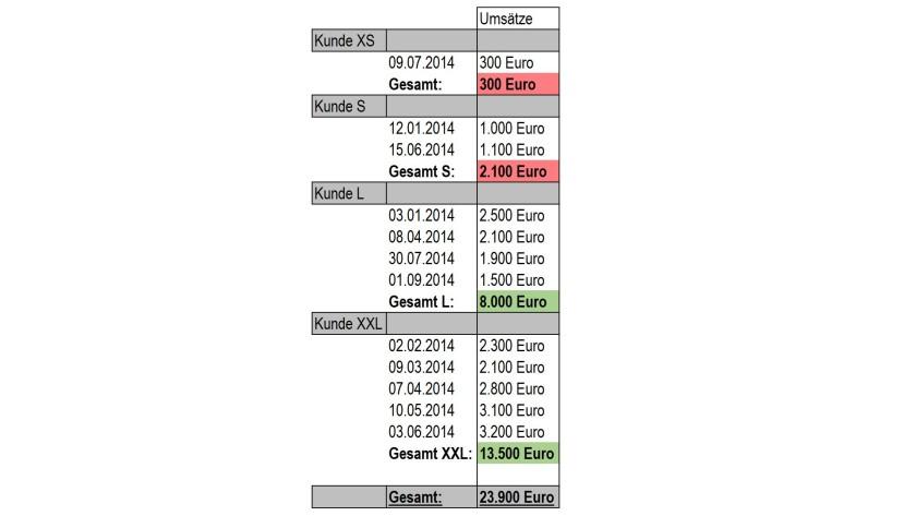 Beispieldaten für Umsätze