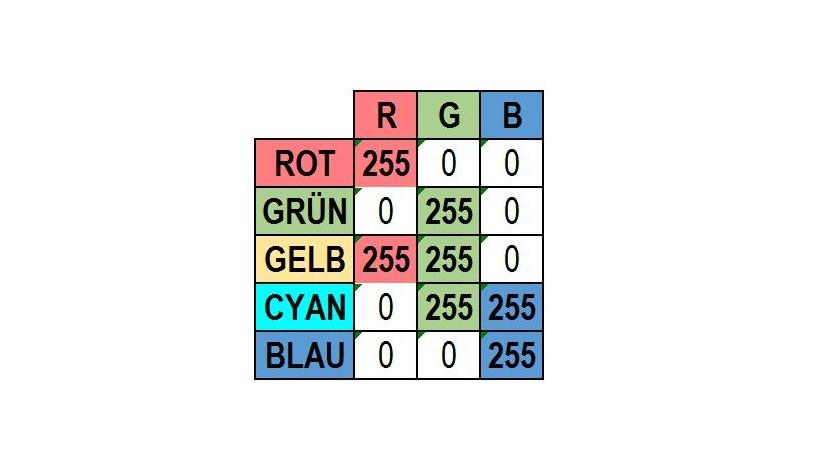 Verwendete RGB-Farben in den KPIs