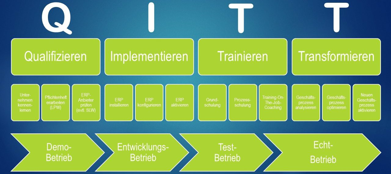 Die QITT-Methode ist ideal für ERP-Einführungen.